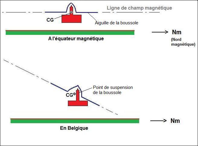 inclinaison du champ magnétique terrestre dans le plan vertical
