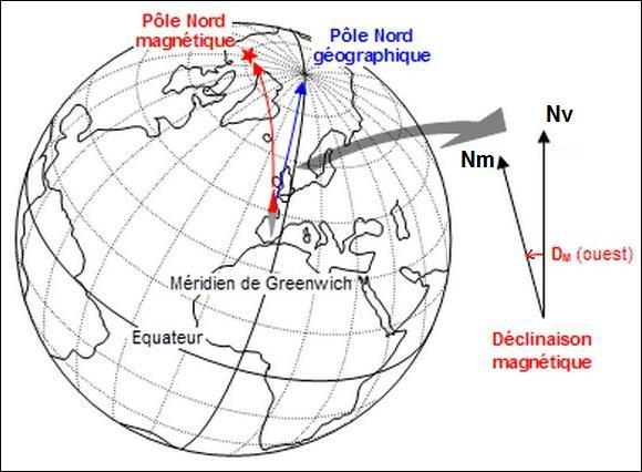 Pôle Nord géographique ou Nord vrai, Pôle Nord magnétique