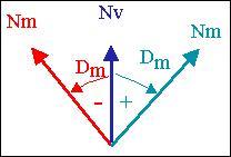 positive variation : variation East, negative variation : variation west