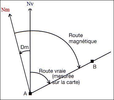 Route vraie, route magnétique